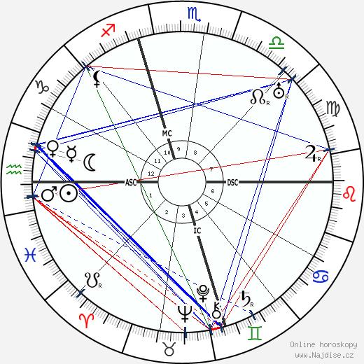 Bess Truman wikipedie wiki 2019, 2020 horoskop