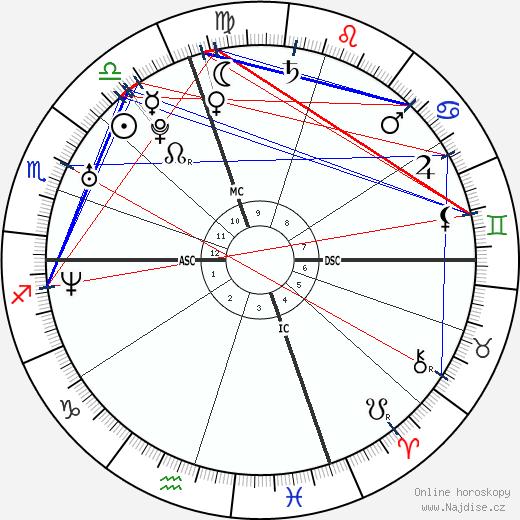 Beth Brode wikipedie wiki 2020, 2021 horoskop