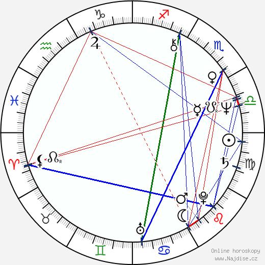 Beth Grant wikipedie wiki 2020, 2021 horoskop