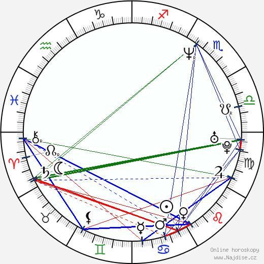 Beth Littleford wikipedie wiki 2020, 2021 horoskop