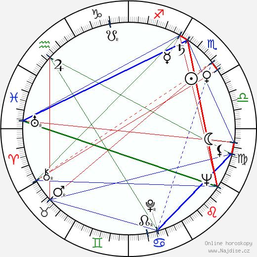 Betsy Palmer wikipedie wiki 2018, 2019 horoskop