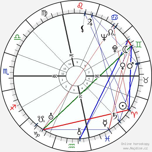 Bette Davis wikipedie wiki 2020, 2021 horoskop