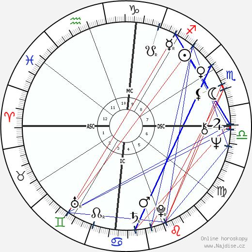 Bette Midler wikipedie wiki 2020, 2021 horoskop