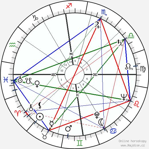 Bettie Page wikipedie wiki 2019, 2020 horoskop