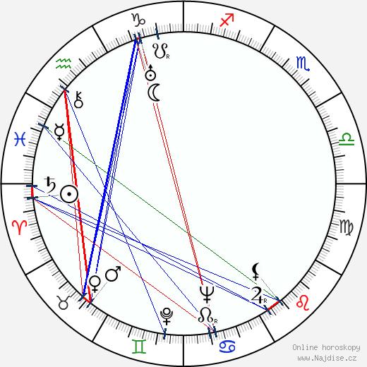 Betty MacDonald wikipedie wiki 2020, 2021 horoskop