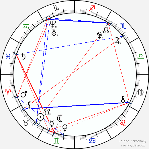 Bety Kneřová wikipedie wiki 2018, 2019 horoskop
