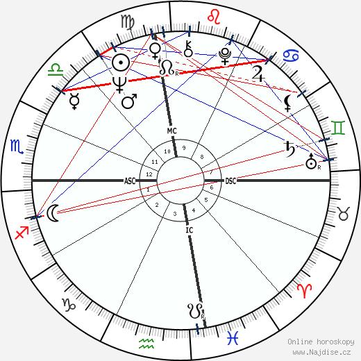 Beverly Aadland wikipedie wiki 2018, 2019 horoskop