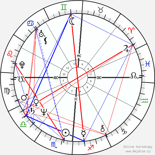 Beverly D'Angelo wikipedie wiki 2017, 2018 horoskop