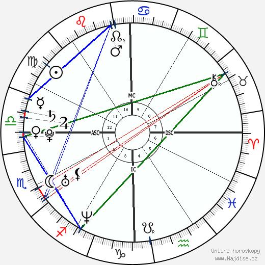 Beyoncé Knowles wikipedie wiki 2019, 2020 horoskop