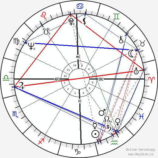 Bill Bixby wikipedie wiki 2018, 2019 horoskop