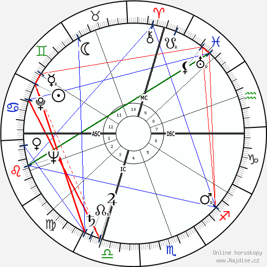 Bill Blass wikipedie wiki 2018, 2019 horoskop
