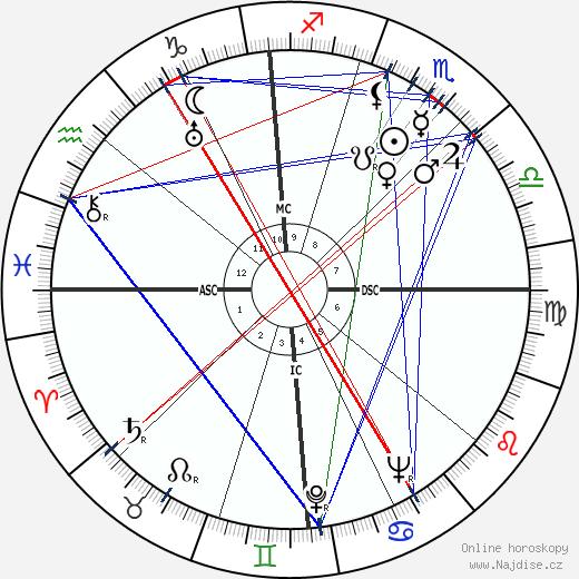 Bill Brubaker wikipedie wiki 2018, 2019 horoskop
