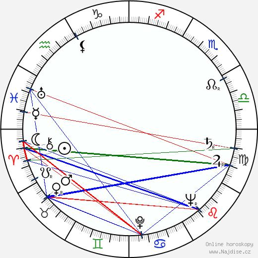 Bill Butler wikipedie wiki 2018, 2019 horoskop