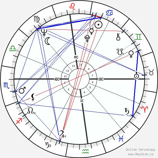 Bill Cosby wikipedie wiki 2018, 2019 horoskop