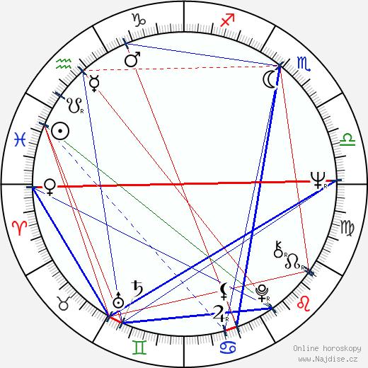 Bill Duke wikipedie wiki 2019, 2020 horoskop