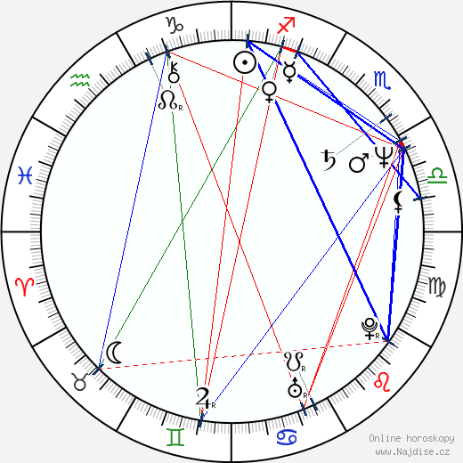 Bill Pullman wikipedie wiki 2019, 2020 horoskop