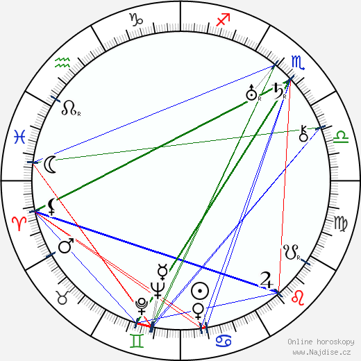 Bill Walker wikipedie wiki 2018, 2019 horoskop