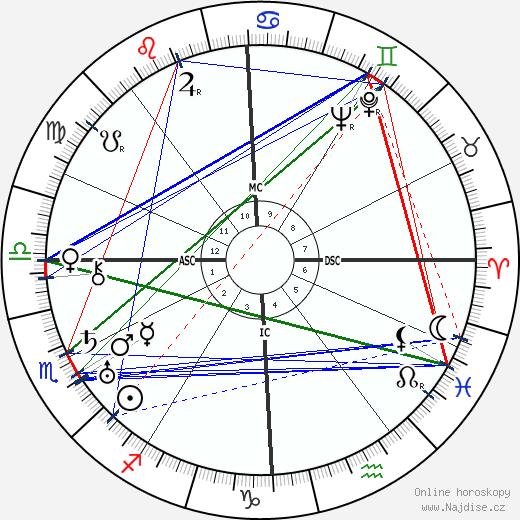 Bill Wilson wikipedie wiki 2020, 2021 horoskop