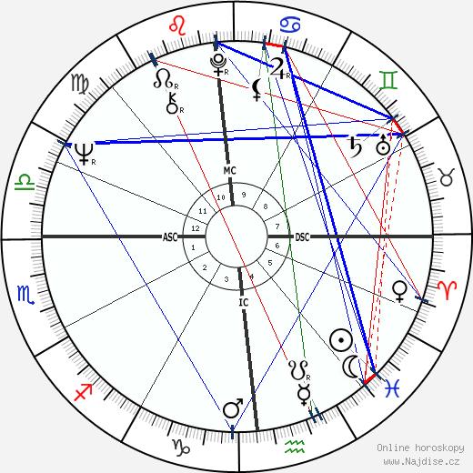 Billy Backus wikipedie wiki 2018, 2019 horoskop