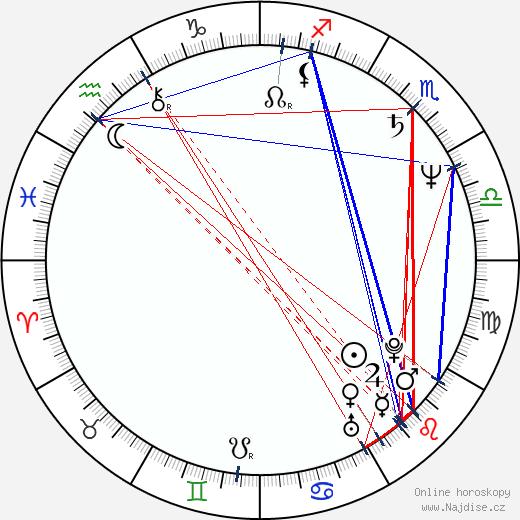 Billy Bob Thornton wikipedie wiki 2019, 2020 horoskop