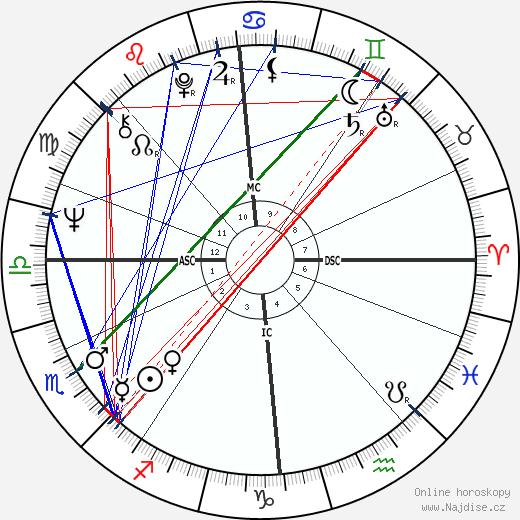Billy Connolly wikipedie wiki 2020, 2021 horoskop
