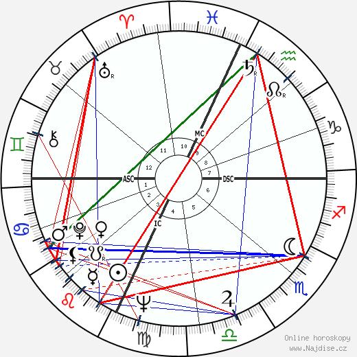 Billy Consolo wikipedie wiki 2018, 2019 horoskop
