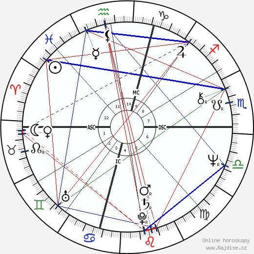 Billy Crystal wikipedie wiki 2019, 2020 horoskop
