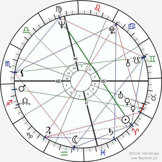 Billy Dee Williams wikipedie wiki 2020, 2021 horoskop