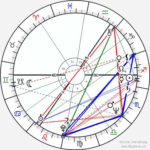 Billy Idol wikipedie wiki 2020, 2021 horoskop