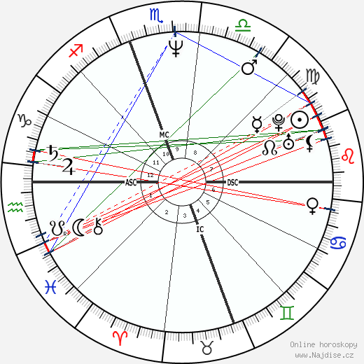 Billy Ray Cyrus wikipedie wiki 2018, 2019 horoskop