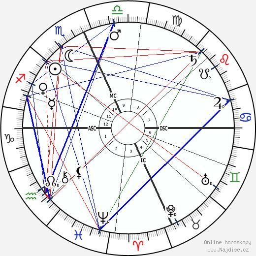 Billy the Kid wikipedie wiki 2020, 2021 horoskop
