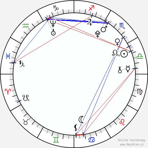 Billy Unger wikipedie wiki 2018, 2019 horoskop