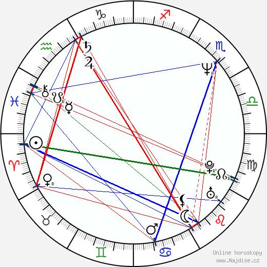 Billy Warlock wikipedie wiki 2018, 2019 horoskop