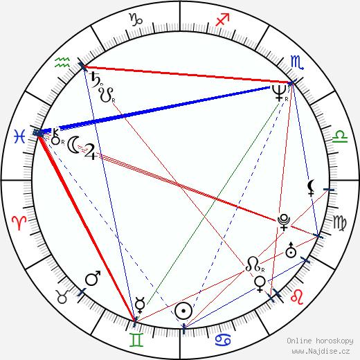 Billy Wirth wikipedie wiki 2017, 2018 horoskop