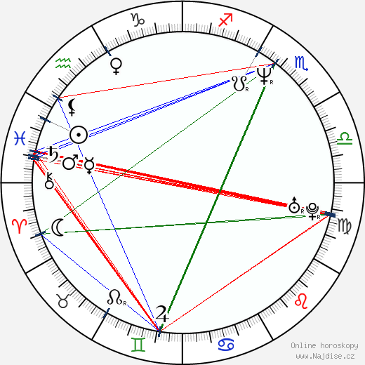 Billy Zane wikipedie wiki 2019, 2020 horoskop
