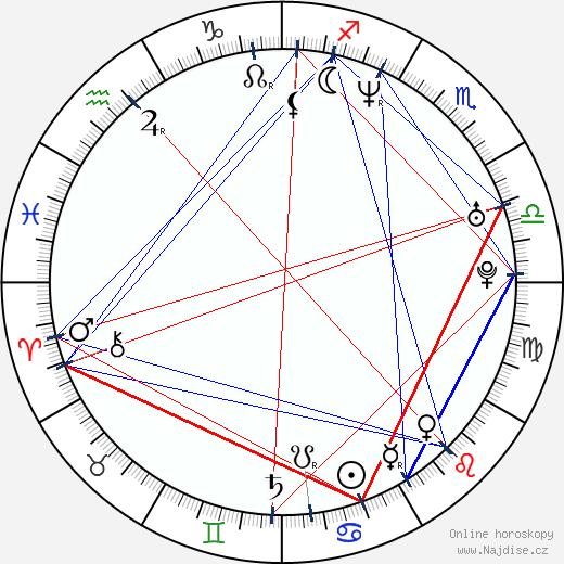 Bilyana Ilieva Raeva wikipedie wiki 2018, 2019 horoskop