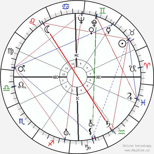 Bing Crosby wikipedie wiki 2019, 2020 horoskop