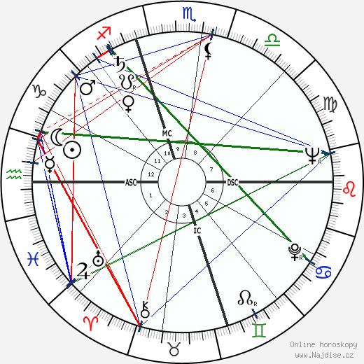 Birch Bayh wikipedie wiki 2017, 2018 horoskop