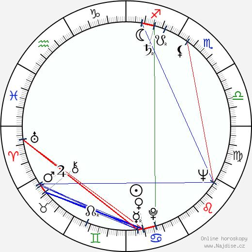 Birgitta Ulfsson wikipedie wiki 2018, 2019 horoskop