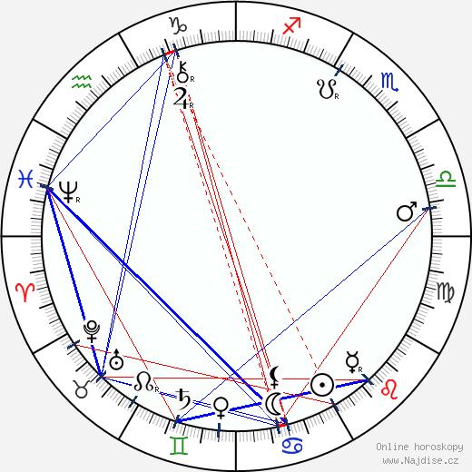 Birt Acres wikipedie wiki 2019, 2020 horoskop