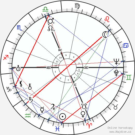 Bix Beiderbecke wikipedie wiki 2019, 2020 horoskop