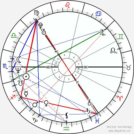 Björk wikipedie wiki 2019, 2020 horoskop