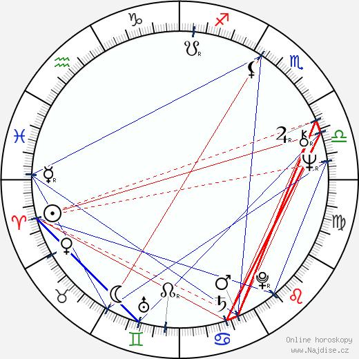 Björn Granath wikipedie wiki 2018, 2019 horoskop