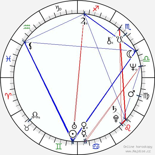 Bjørn Sundquist wikipedie wiki 2018, 2019 horoskop