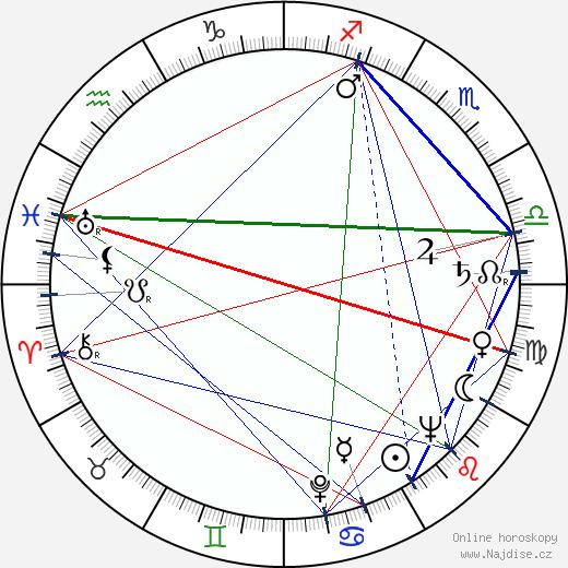 Blake Edwards wikipedie wiki 2019, 2020 horoskop