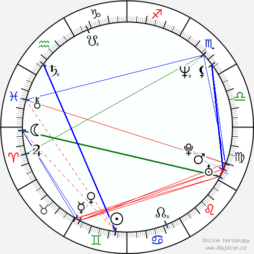 Blanca Portillo wikipedie wiki 2019, 2020 horoskop