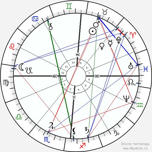 Blanche d'Antigny wikipedie wiki 2019, 2020 horoskop