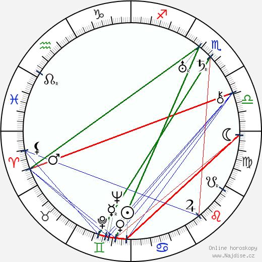 Blanche Sweet wikipedie wiki 2018, 2019 horoskop