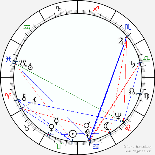 Blanka Blahníková wikipedie wiki 2020, 2021 horoskop
