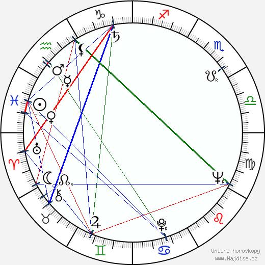Blanka Bohdanová wikipedie wiki 2018, 2019 horoskop